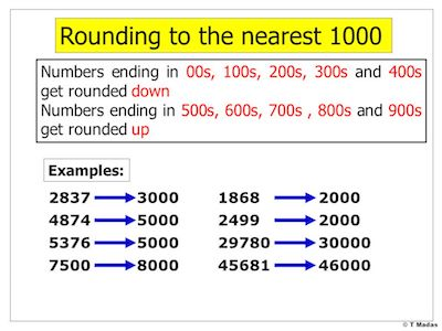 Rounding-Off-A-Number-To-The-Nearest-Thousands-Digit